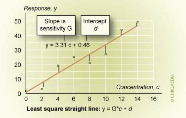 Least square straight line: y=G*c + d