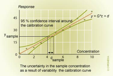 Random error of calibration curve