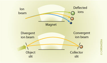 Principle of the magnet analyzer