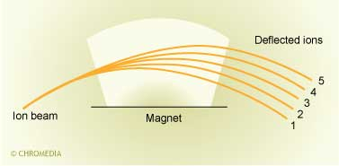The magnet bends the ion paths