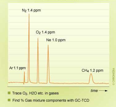 TCD: Thermal Conductivity Detector - TCD: Thermal