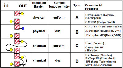 Classification of RAM materials