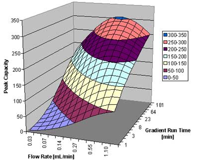 Peak capacity versus flow rate and gradient run time for the analysis of small molecules.
