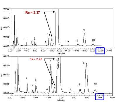 Example of the transformation of an isocratic analysis from an HPLC column (top) to a UPLC column (bottom). Click to enlarge)