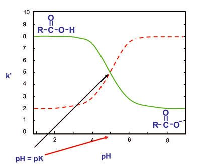 Dissociation curves for weak acids and bases
